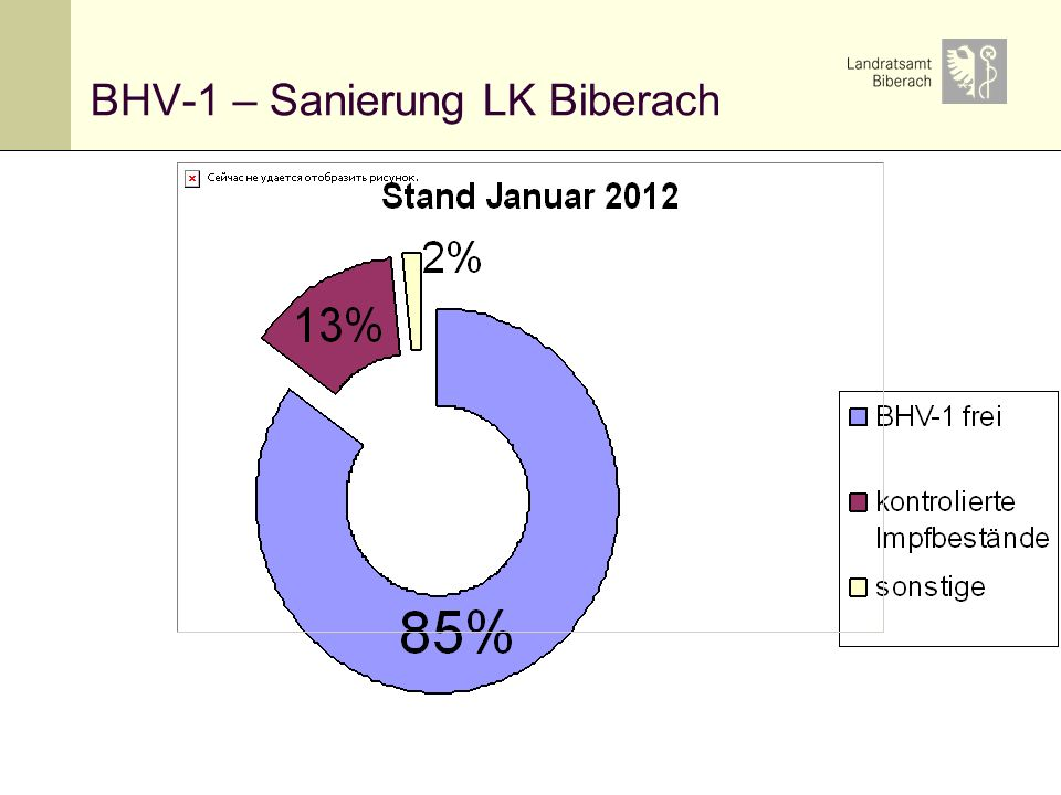 BHV-1 – Sanierung LK Biberach