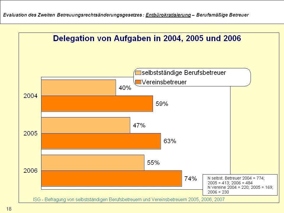 : Entbürokratisierung – Berufsmäßige Betreuer