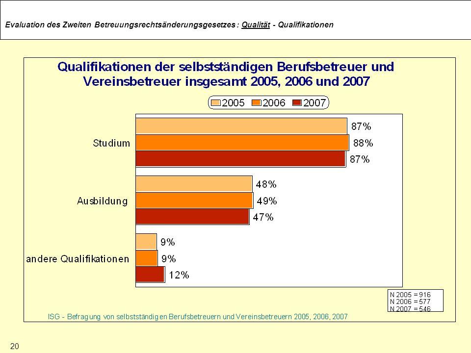 : Qualität - Qualifikationen