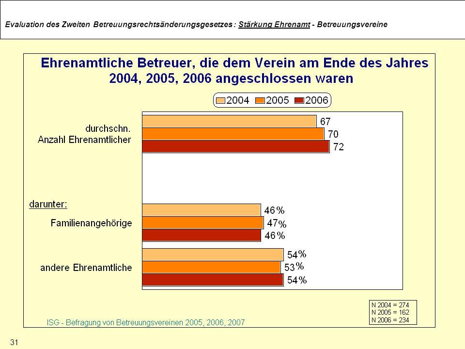 : Stärkung Ehrenamt - Betreuungsvereine