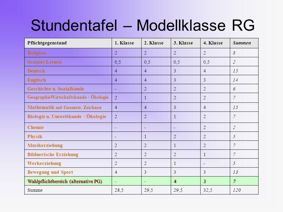 Stundentafel – Modellklasse RG