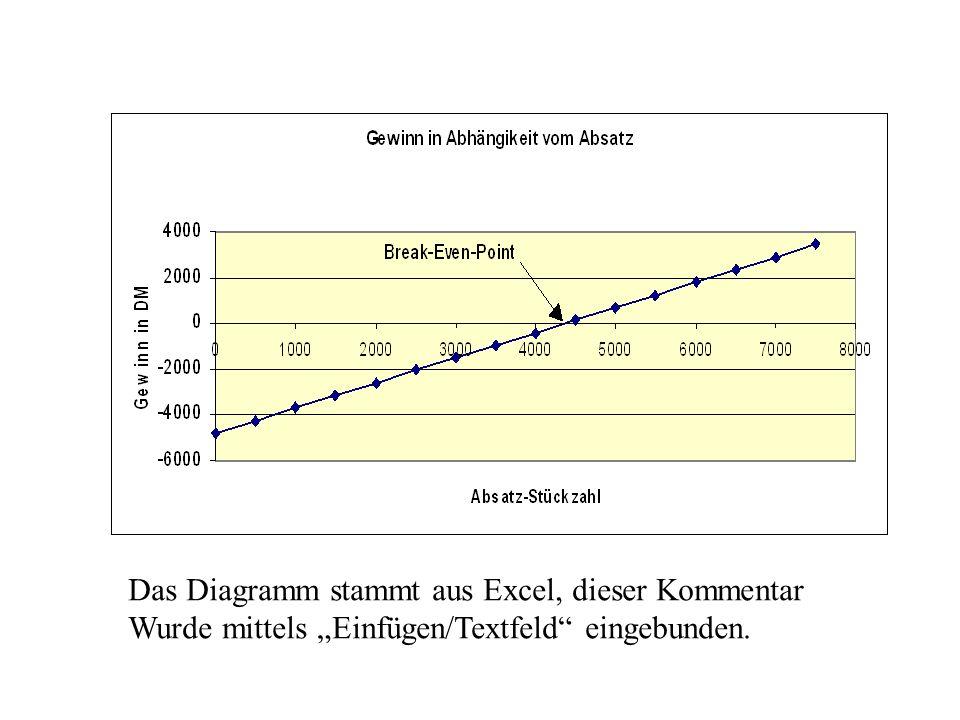 Das Diagramm stammt aus Excel, dieser Kommentar