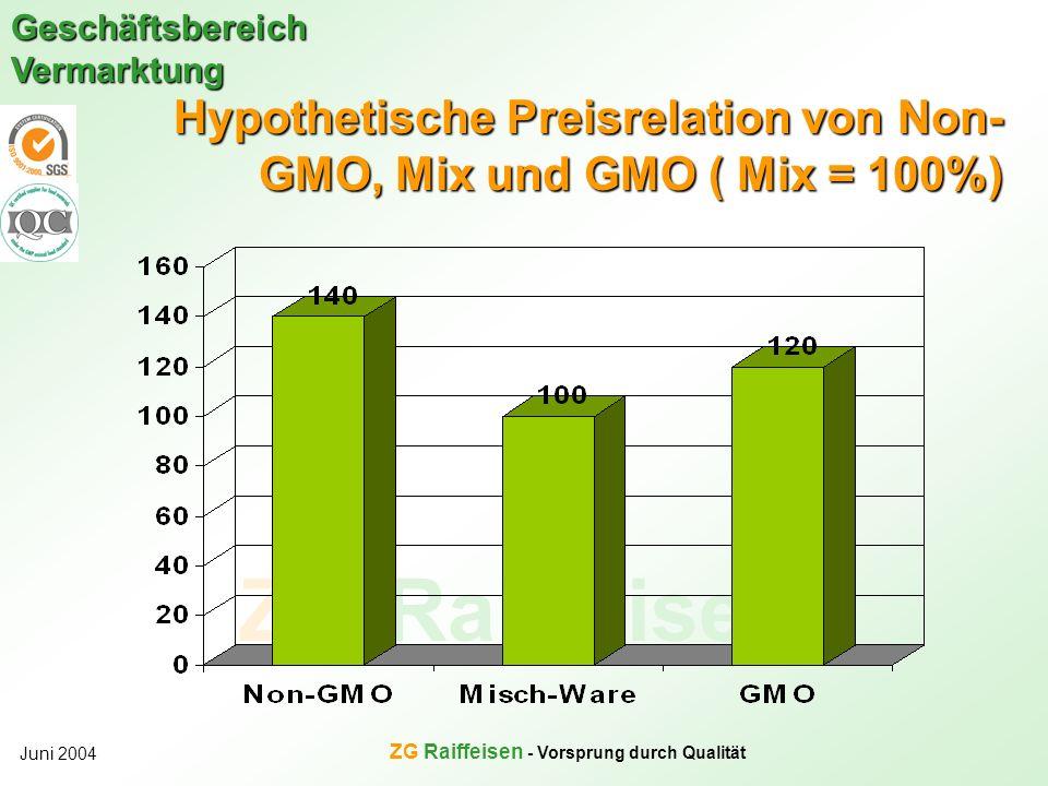 Hypothetische Preisrelation von Non-GMO, Mix und GMO ( Mix = 100%)
