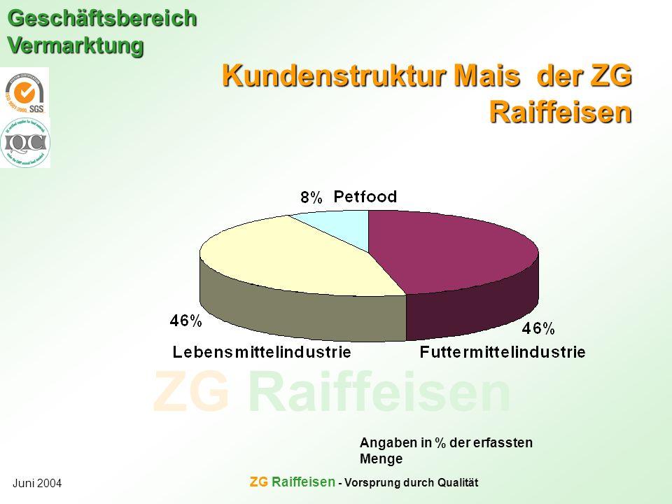 Kundenstruktur Mais der ZG Raiffeisen
