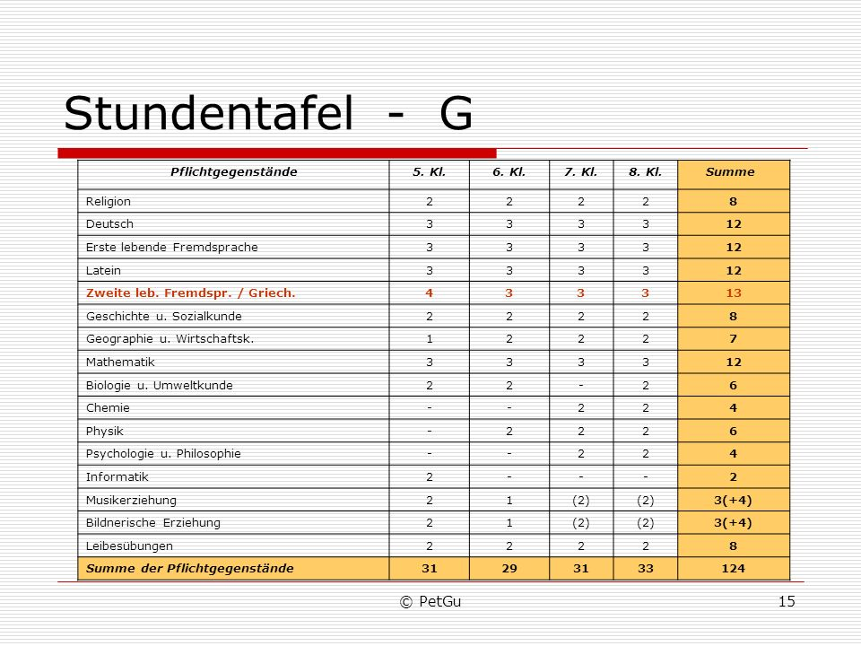 Stundentafel - G © PetGu Pflichtgegenstände 5. Kl. 6. Kl. 7. Kl.