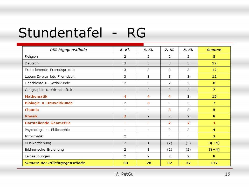 Stundentafel - RG © PetGu Pflichtgegenstände 5. Kl. 6. Kl. 7. Kl.
