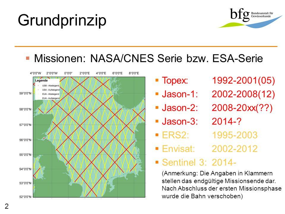 Grundprinzip Missionen: NASA/CNES Serie bzw. ESA-Serie