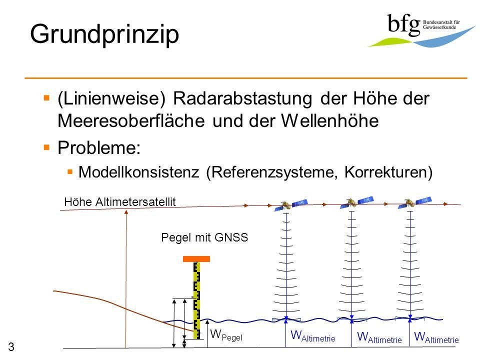 Grundprinzip (Linienweise) Radarabstastung der Höhe der Meeresoberfläche und der Wellenhöhe. Probleme: