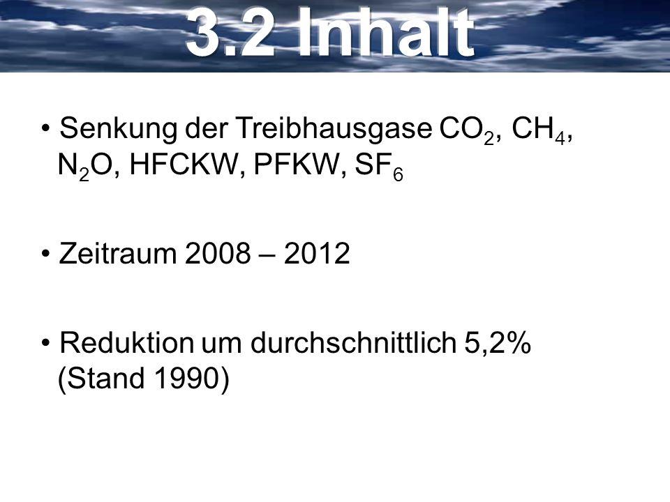 3.2 Inhalt Senkung der Treibhausgase CO2, CH4, N2O, HFCKW, PFKW, SF6