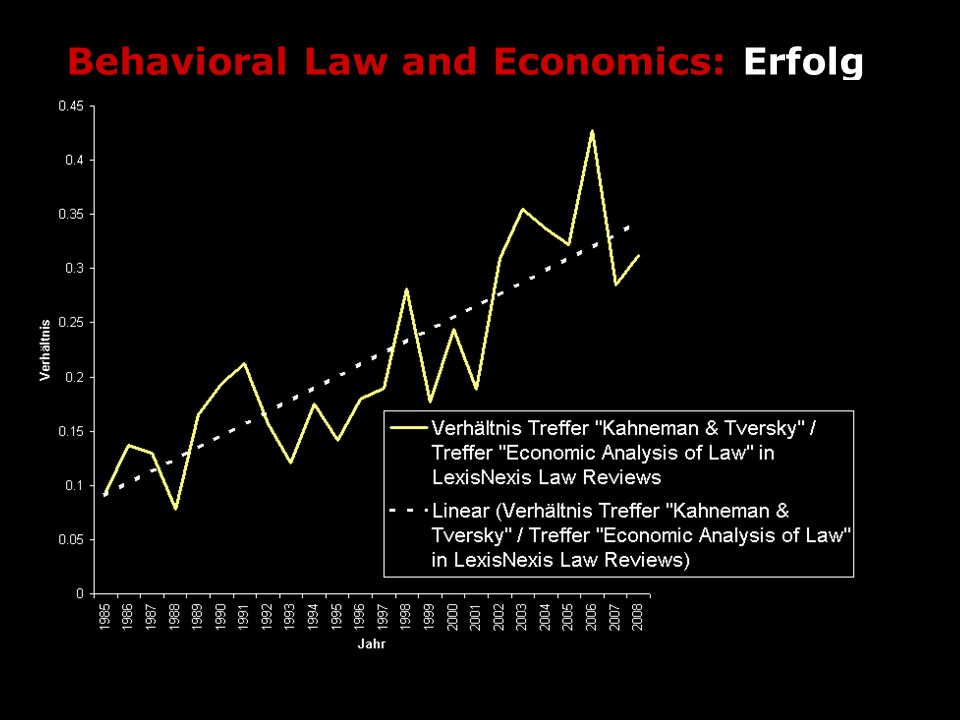 Behavioral Law and Economics: Erfolg