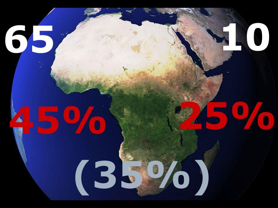 10 65 25% 45% (35%)