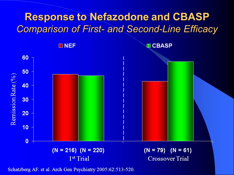 Response to Nefazodone and CBASP Comparison of First- and Second-Line Efficacy