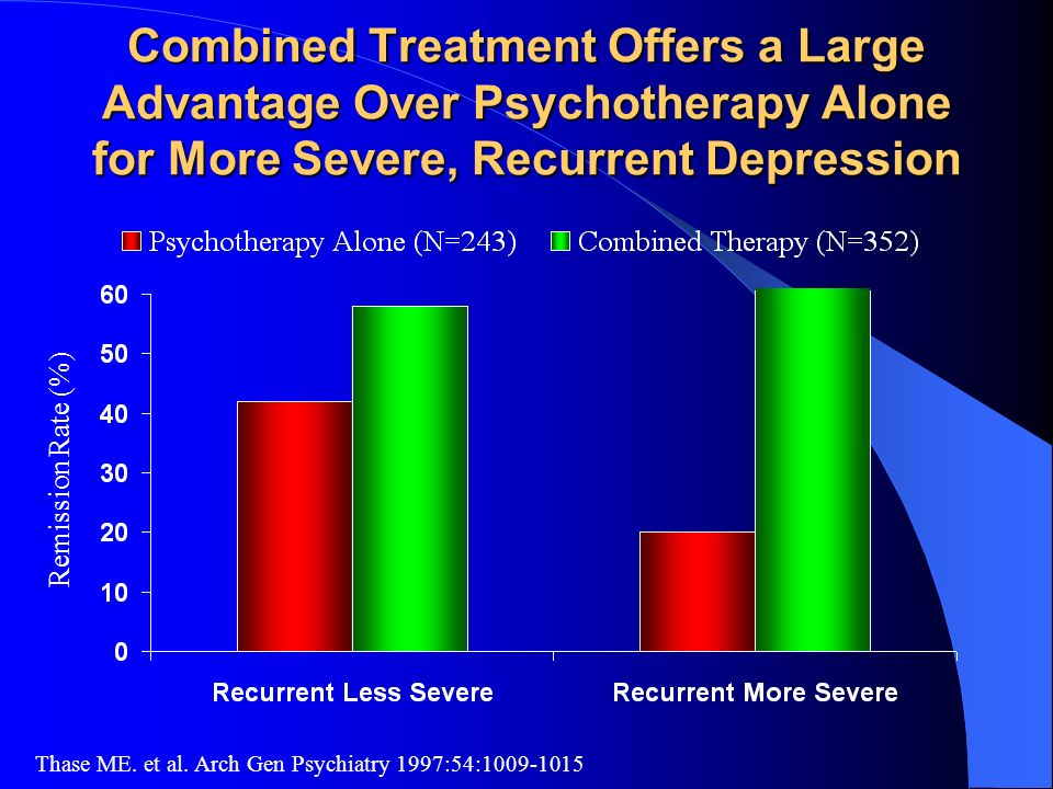 Combined Treatment Offers a Large Advantage Over Psychotherapy Alone for More Severe, Recurrent Depression