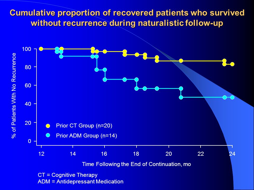 Cumulative proportion of recovered patients who survived without recurrence during naturalistic follow-up