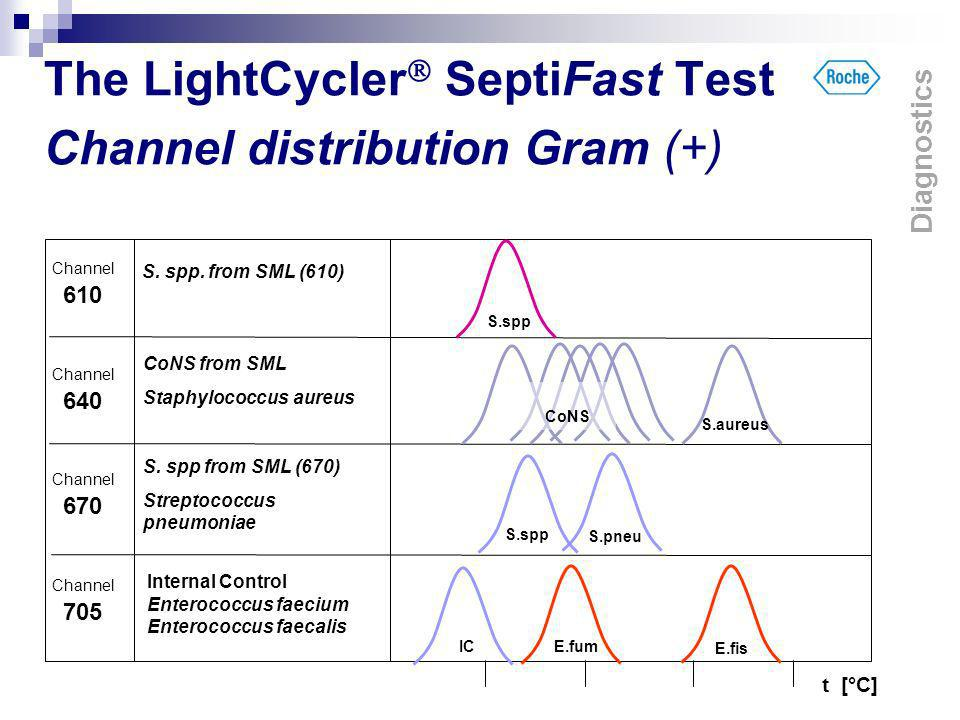 The LightCycler SeptiFast Test Channel distribution Gram (+)