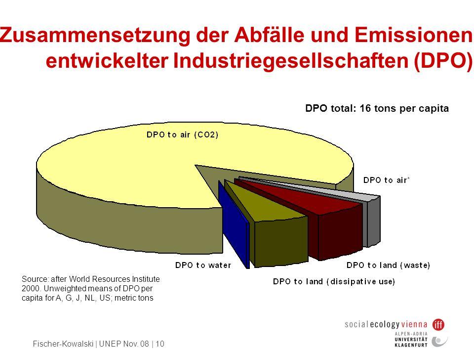 Zusammensetzung der Abfälle und Emissionen entwickelter Industriegesellschaften (DPO)
