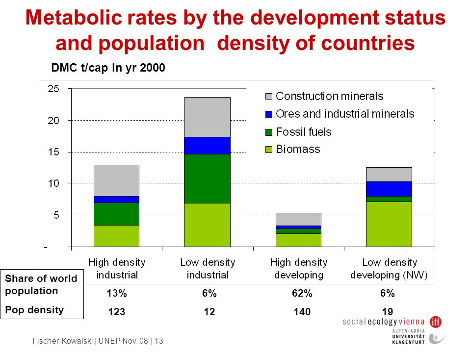 Metabolic rates by the development status and population density of countries