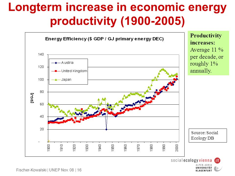 Longterm increase in economic energy productivity (1900-2005)
