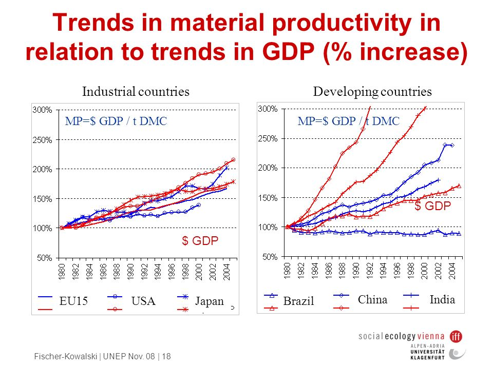 Trends in material productivity in relation to trends in GDP (% increase)