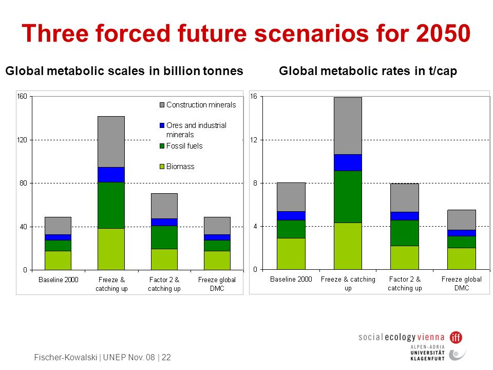 Three forced future scenarios for 2050