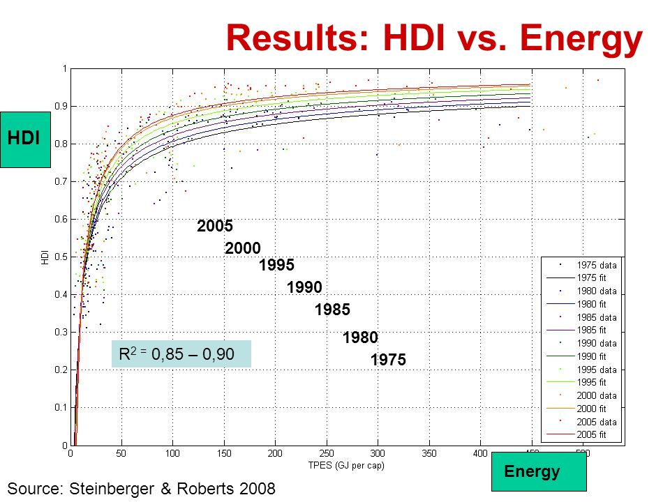 Results: HDI vs. Energy HDI 2005 2000 1995 1990 1985 1980