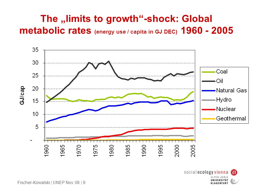 "The ""limits to growth -shock: Global metabolic rates (energy use / capita in GJ DEC) 1960 - 2005"
