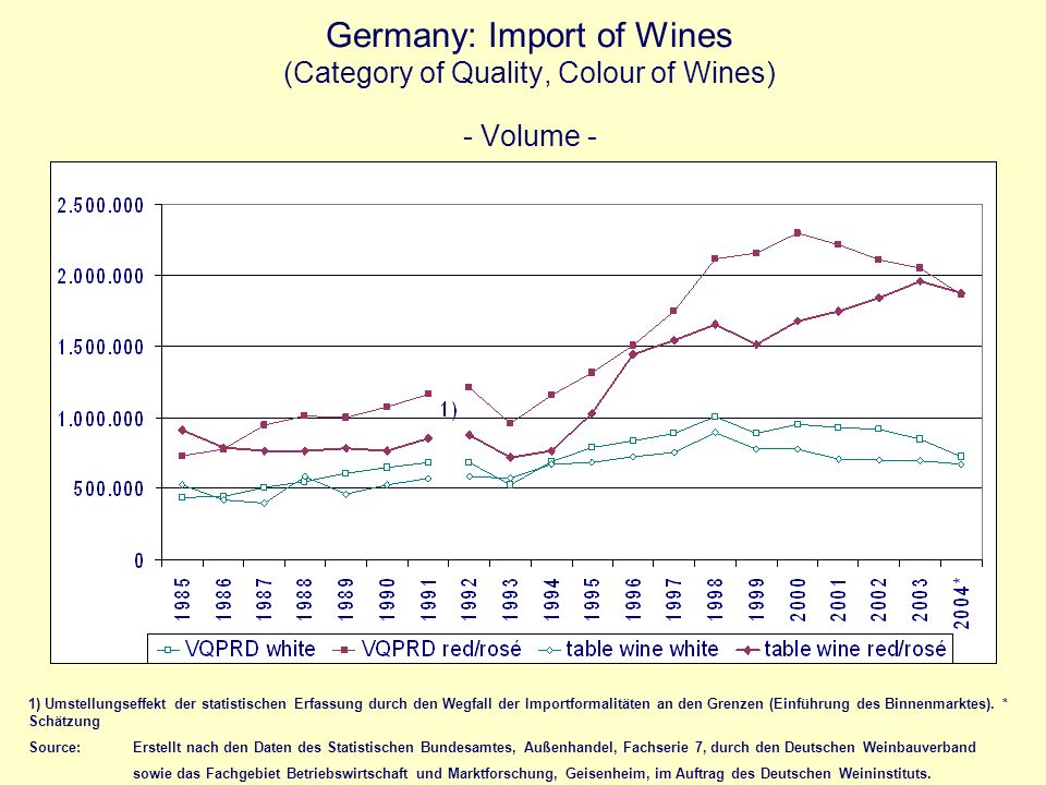 Germany: Import of Wines (Category of Quality, Colour of Wines) - Volume -