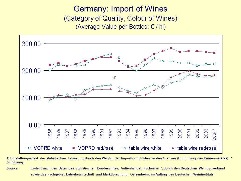 Germany: Import of Wines (Category of Quality, Colour of Wines) (Average Value per Bottles: € / hl)