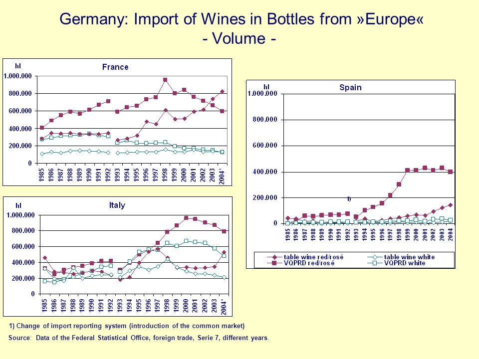 Germany: Import of Wines in Bottles from »Europe« - Volume -