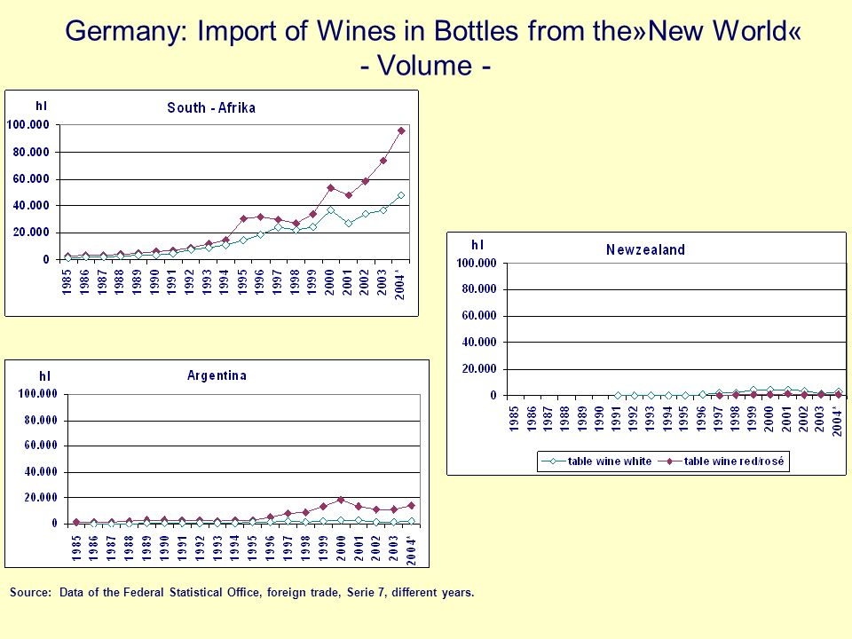 Germany: Import of Wines in Bottles from the»New World« - Volume -