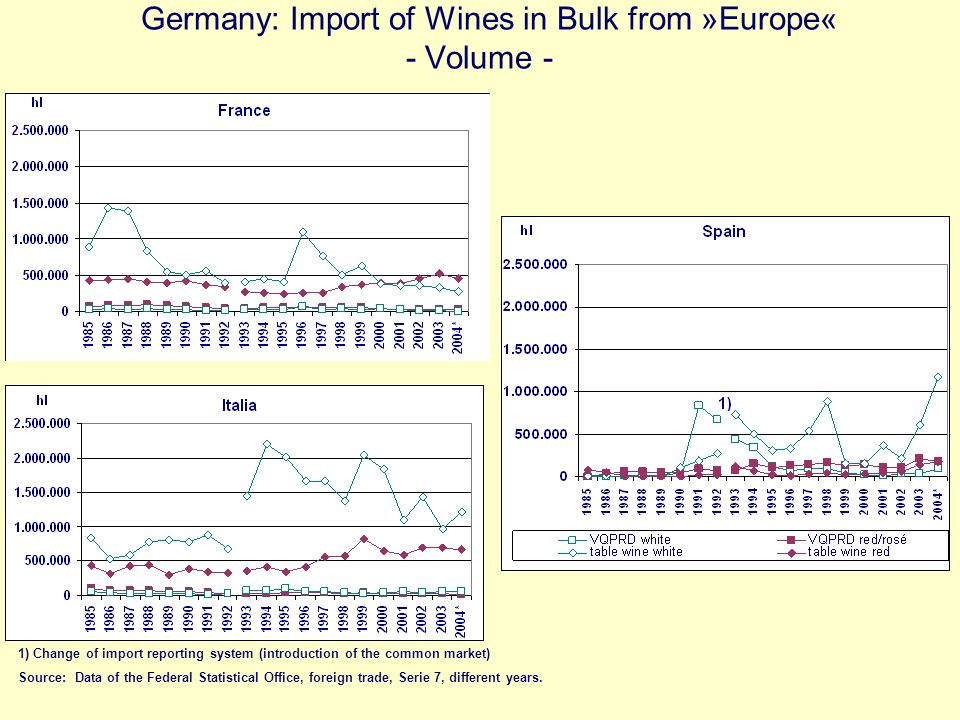 Germany: Import of Wines in Bulk from »Europe« - Volume -