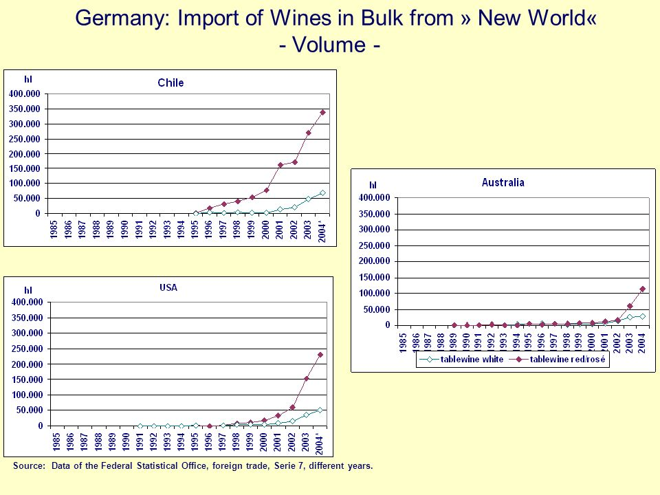 Germany: Import of Wines in Bulk from » New World« - Volume -