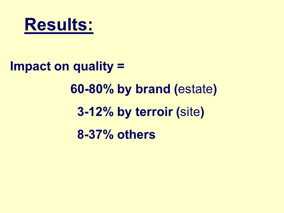 Results: Impact on quality = 60-80% by brand (estate)