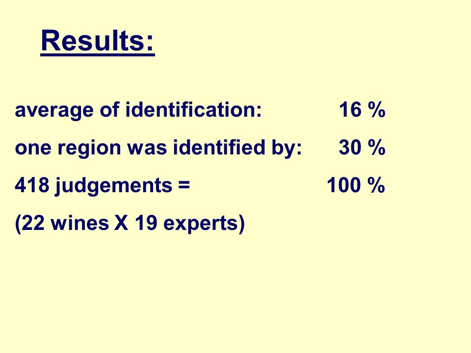 Results: average of identification: 16 %