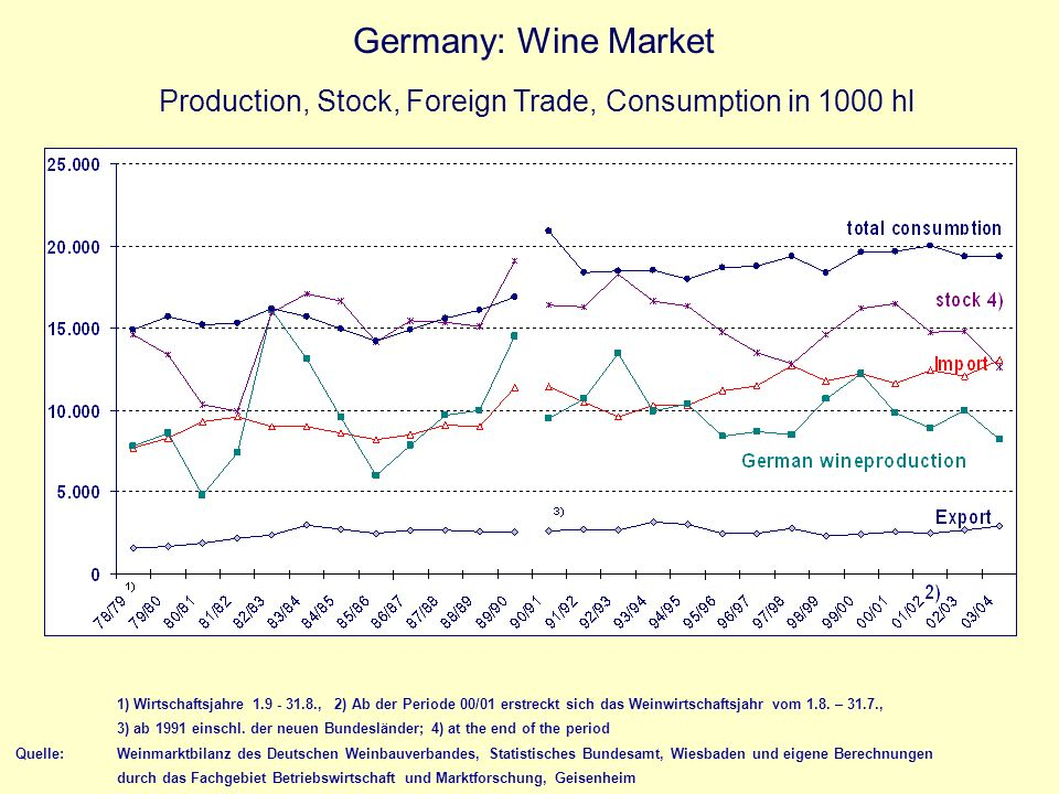 Germany: Wine Market Production, Stock, Foreign Trade, Consumption in 1000 hl.