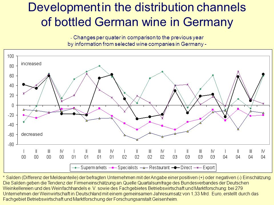 Development in the distribution channels of bottled German wine in Germany