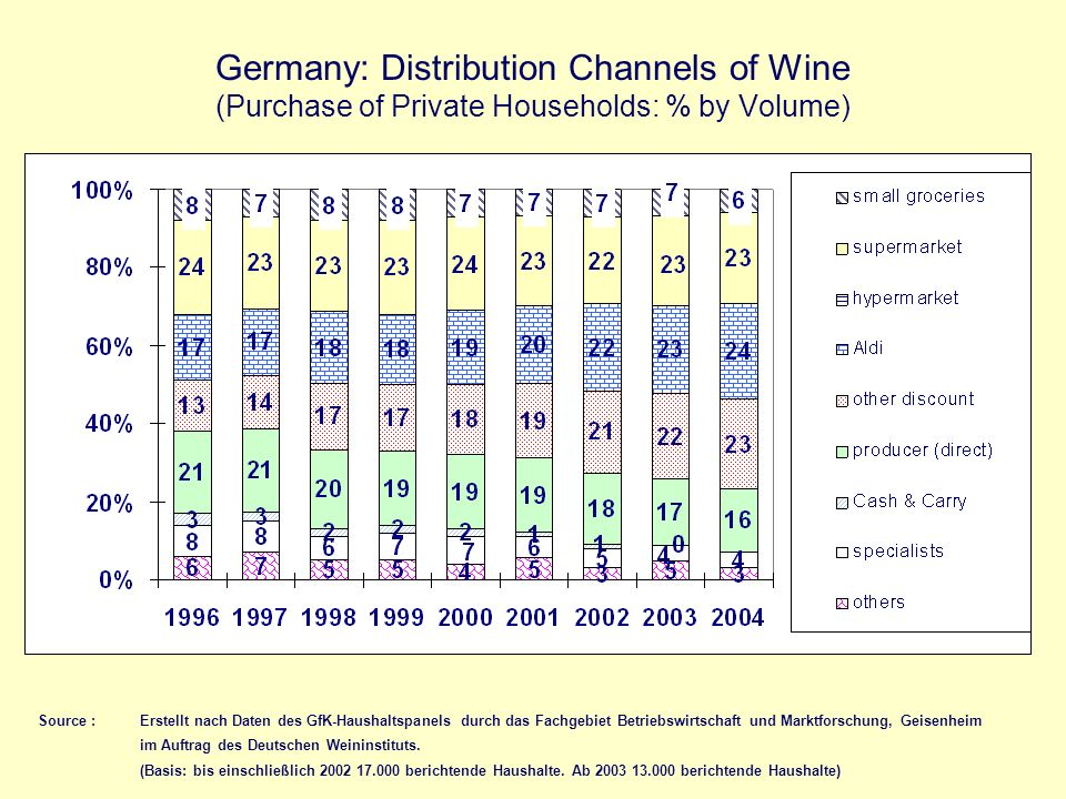 Germany: Distribution Channels of Wine (Purchase of Private Households: % by Volume)
