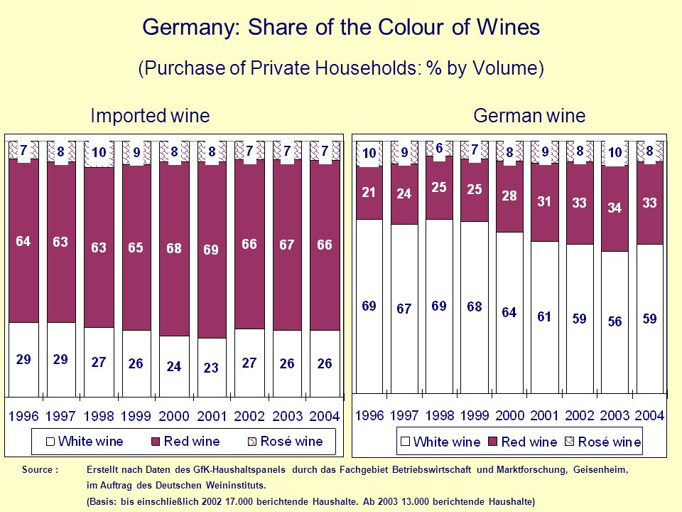 Germany: Share of the Colour of Wines (Purchase of Private Households: % by Volume)