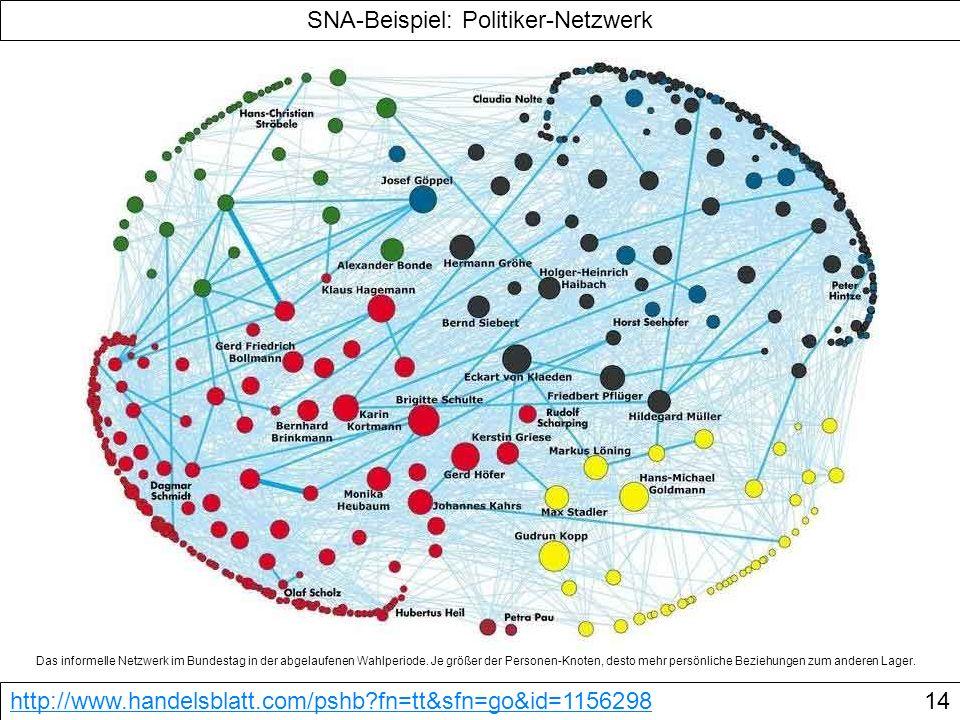SNA-Beispiel: Politiker-Netzwerk