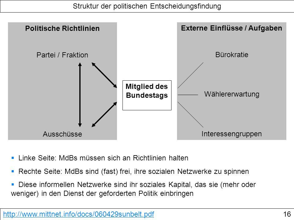 Politische Richtlinien Mitglied des Bundestags