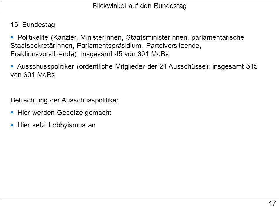 Blickwinkel auf den Bundestag