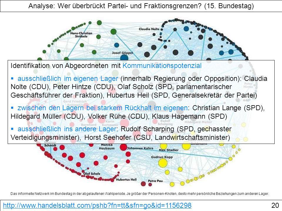 Analyse: Wer überbrückt Partei- und Fraktionsgrenzen (15. Bundestag)