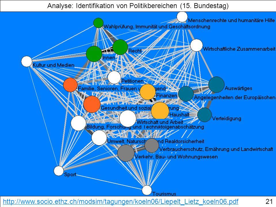 Analyse: Identifikation von Politikbereichen (15. Bundestag)