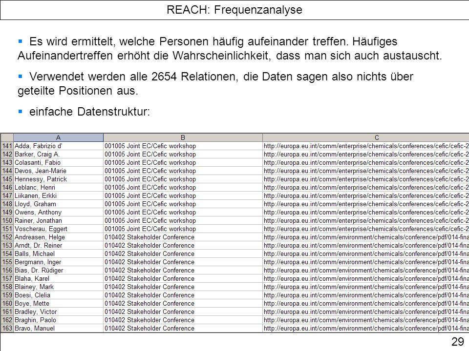 REACH: Frequenzanalyse