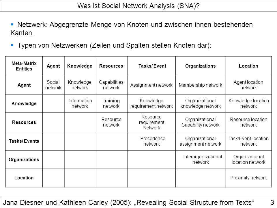 Was ist Social Network Analysis (SNA)
