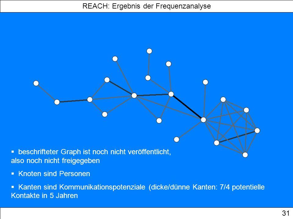 REACH: Ergebnis der Frequenzanalyse