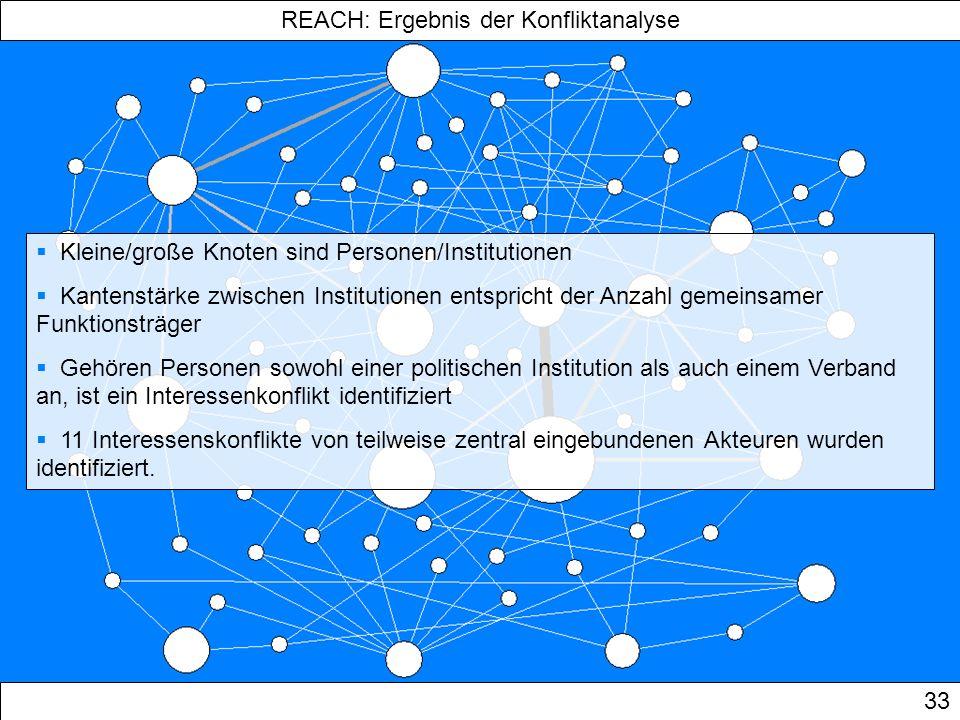 REACH: Ergebnis der Konfliktanalyse