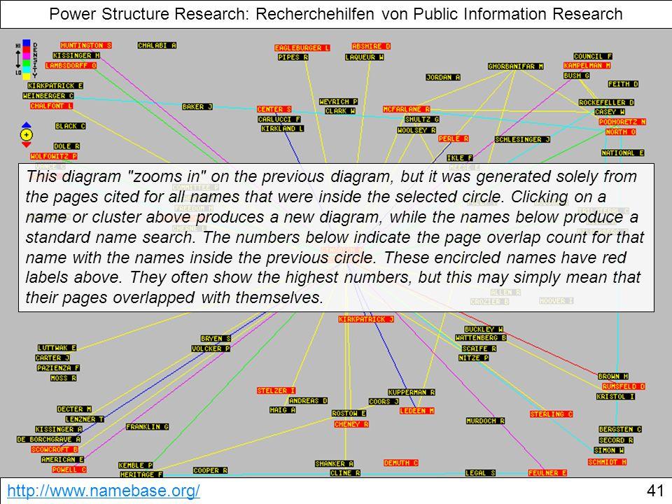 Power Structure Research: Recherchehilfen von Public Information Research