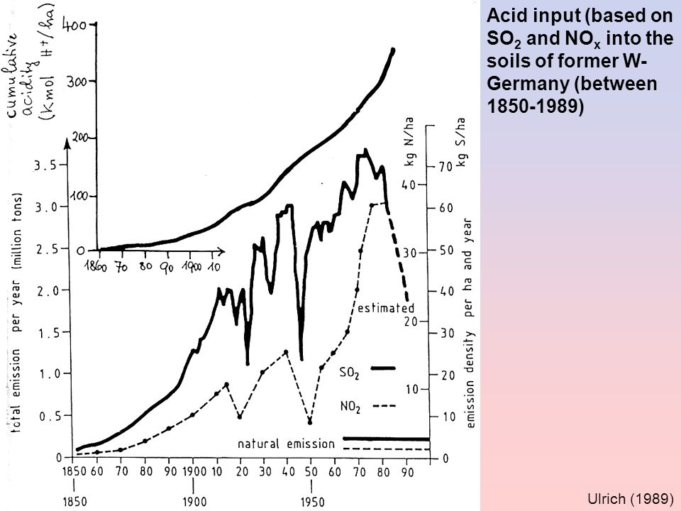 Acid input (based on SO2 and NOx into the soils of former W-Germany (between 1850-1989)