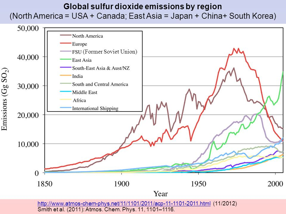 Global sulfur dioxide emissions by region (North America = USA + Canada; East Asia = Japan + China+ South Korea)